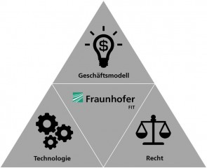 Fraunhofer Blockchain Logistik